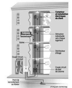 Loi ELAN et le transfert des colonnes montantes électriques